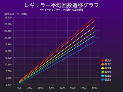ハッピージャグラーレギュラー平均回数グラフ
