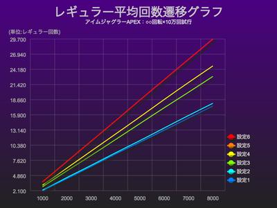 アイムジャグラーAPEXレギュラー平均回数グラフ