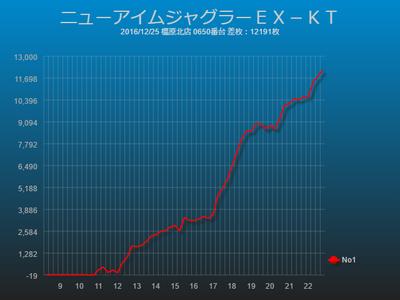 ジャグラー万枚達成スランプグラフニューアイムジャグラーEX-KT