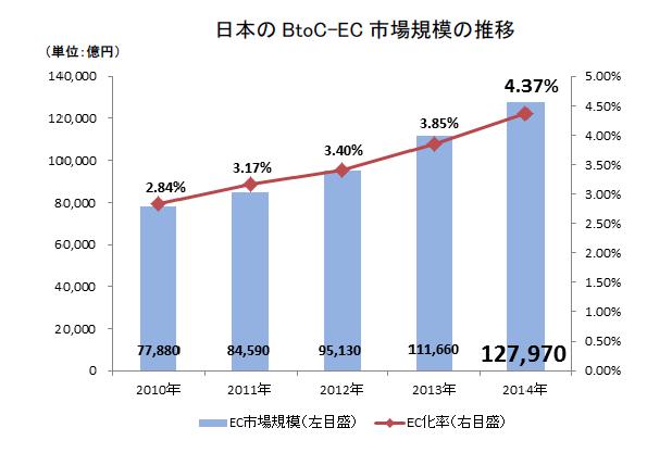 BtoC-EC市場の拡大
