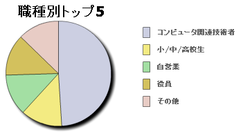 syokugyou.PNG