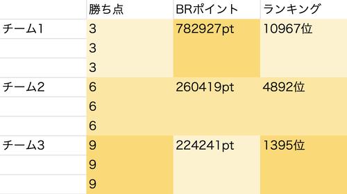 ドリスピ チームバトルロイヤル