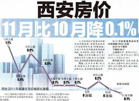 西安住宅価格グラフ