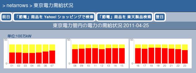 東京電力需給グラフ