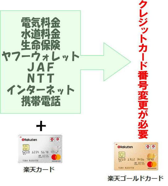 ここが大変 それでも 楽天カードから楽天ゴールドカード切り替え移行