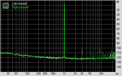 THD + Noise (at -3 dB FS)