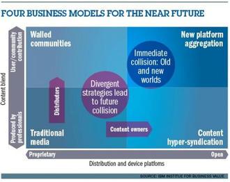 メディア事業の4事象ビジネスモデル