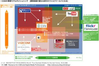 エンタテインメントとコンテンツ業界とCGMの相関図