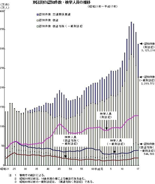 刑法犯の認知件数・検挙人員の推移