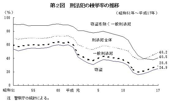 刑法犯の検挙率の推移