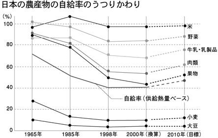 日本の農産物の食料自給率のうつりかわり
