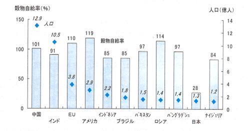 主な国の穀物自給率