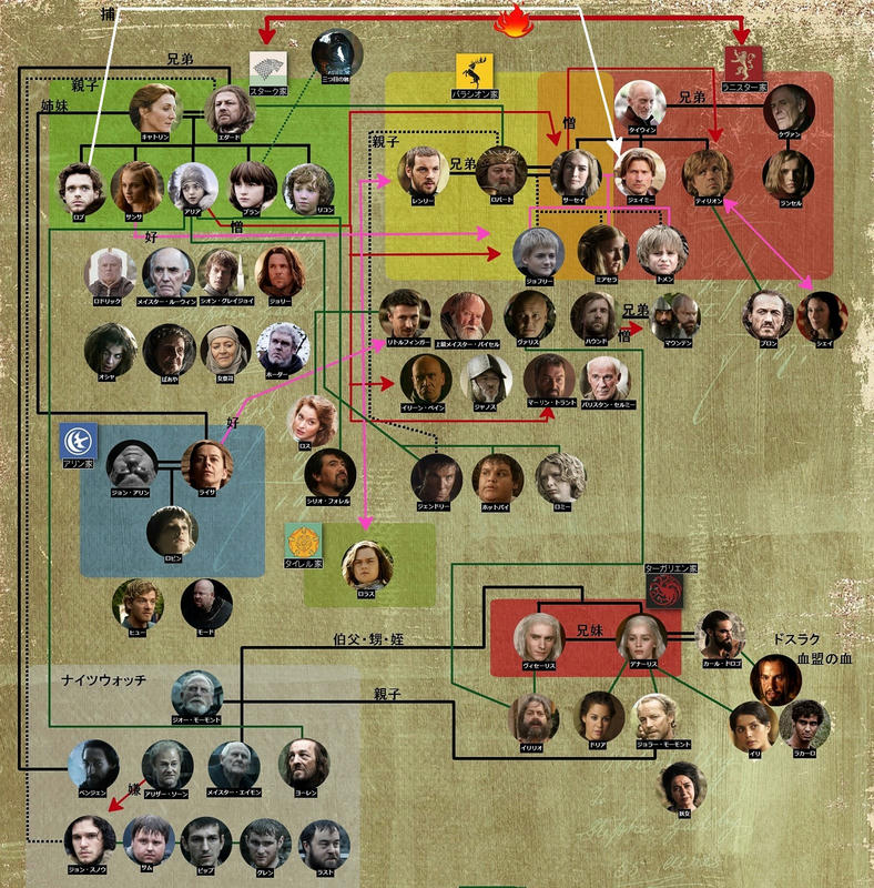 game of thrones ゲーム・オブ・スローンズ 相関図