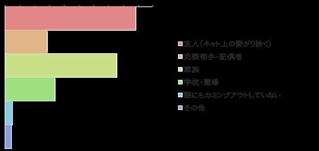 絵師白書2012-グラフ31