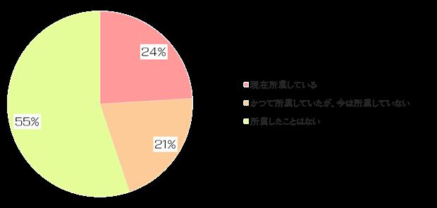 絵師白書2012-グラフ24