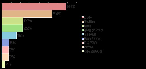 絵師白書2012-グラフ21