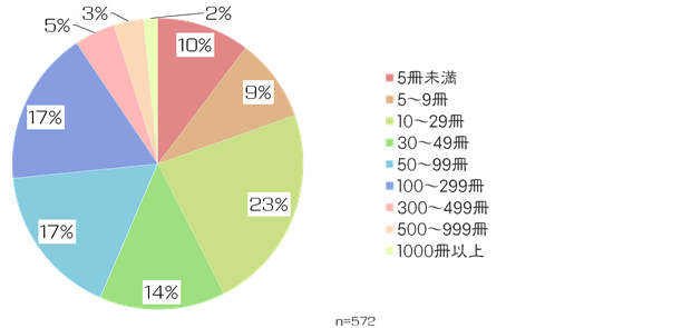 絵師白書2012-グラフ29