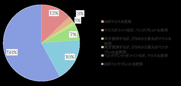 絵師白書2012-グラフ11