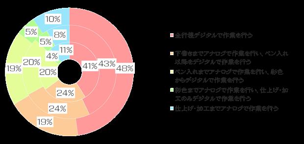 絵師白書2012-グラフ9