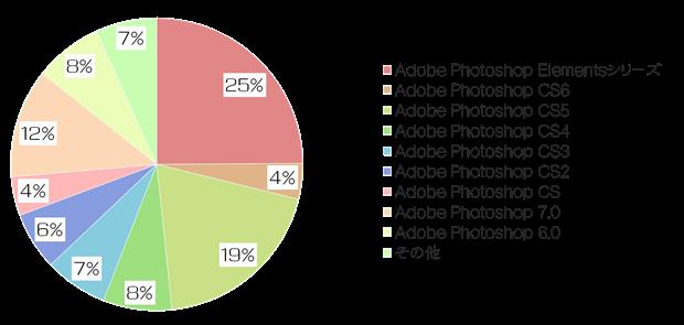 絵師白書2012-グラフ15