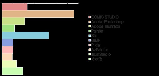 絵師白書2012-グラフ13