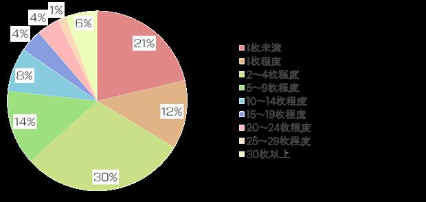 絵師白書2012-グラフ6
