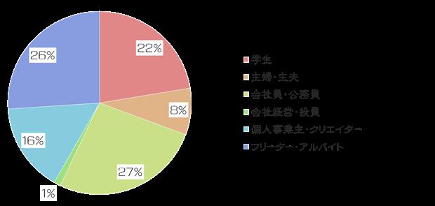 絵師白書2012-グラフ3