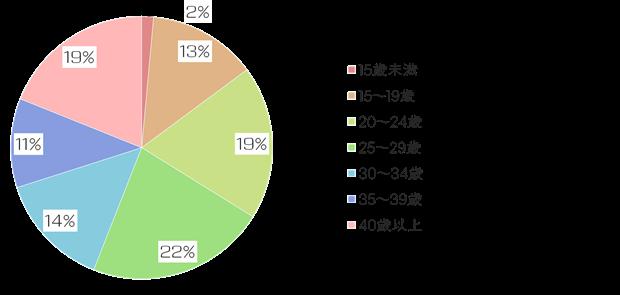 絵師白書2012-グラフ2