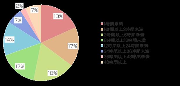 絵師白書2012-グラフ7