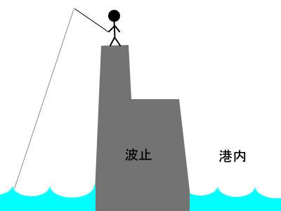 カバ造 広島 アジング