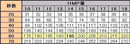 HMP計算