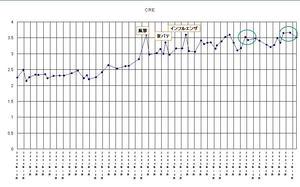 CREグラフ