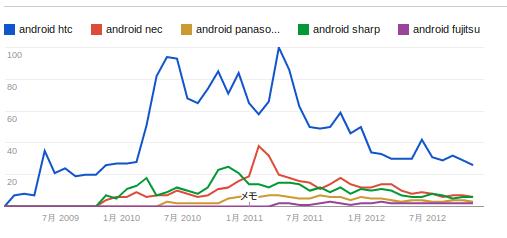 Googleトレンドが教えてくれたAndroid注目度と国内メーカーの魅力のなさ