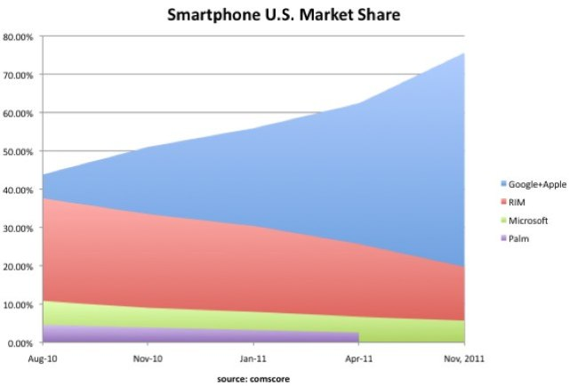 グラフ:GoogleとAppleはスマートフォン戦争をこう勝った
