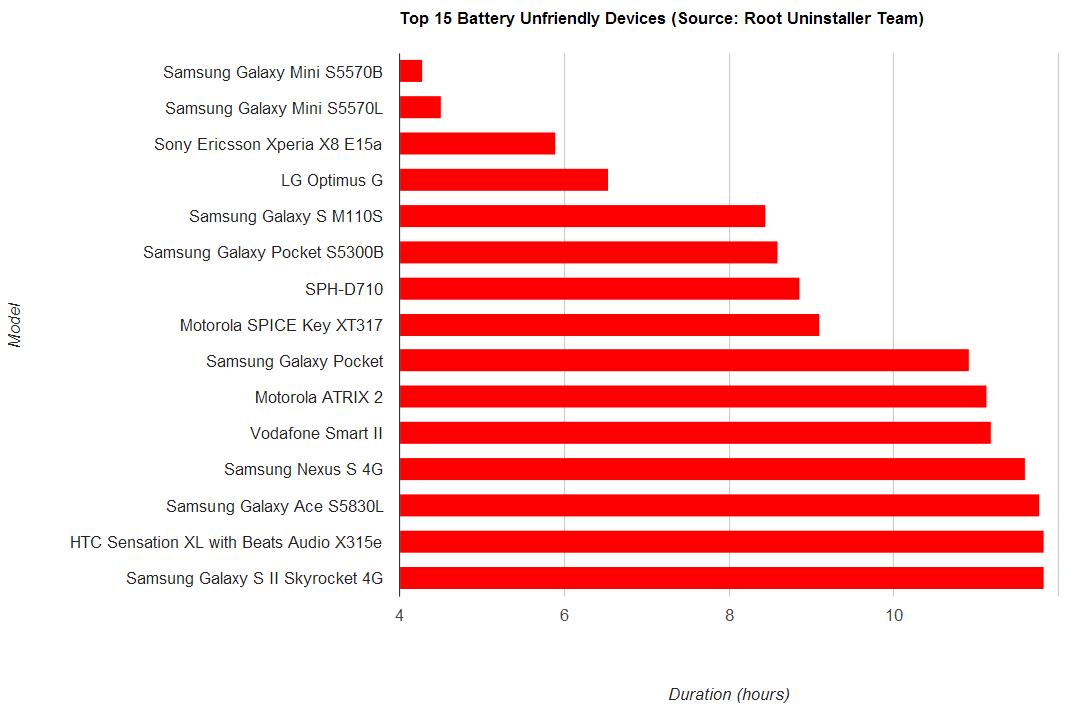 Android製品(携帯+タブレット)の電池寿命ベスト15機種とワースト15機種