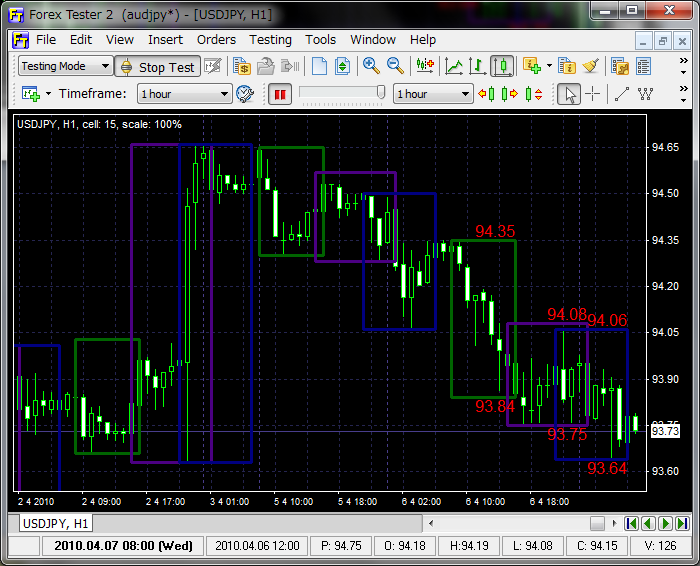 Forex tester mt4 indicators