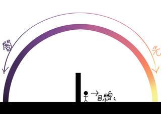 夕景の空のグラデーション