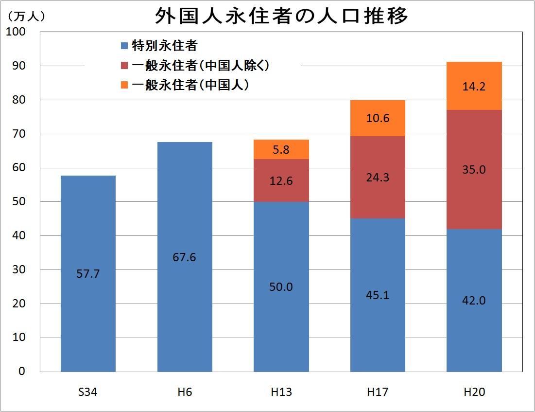 永住資格をもつ中国人、韓国人の人口の推移