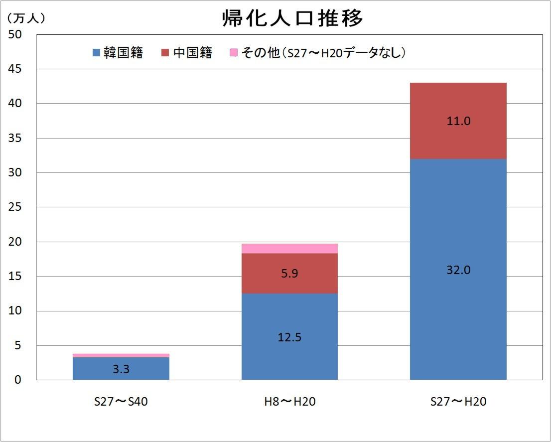 帰化した中国人、韓国人の人口