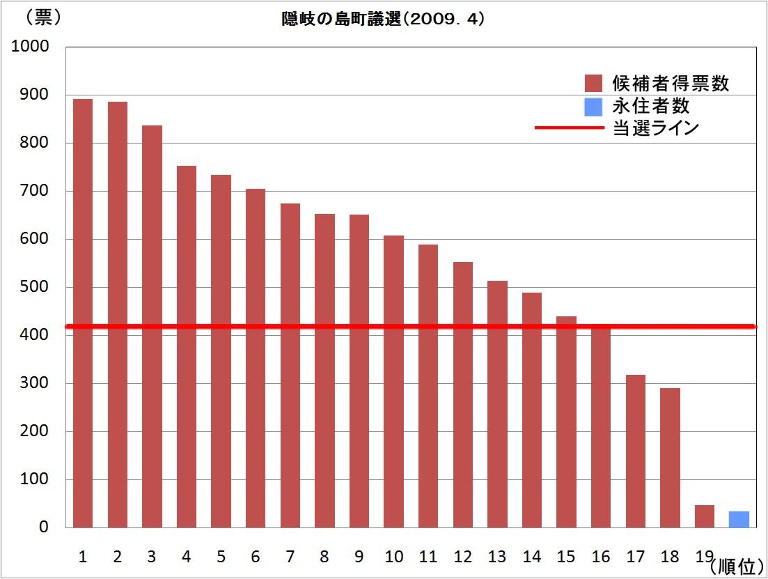 隠岐の島町議会議員選挙得票数