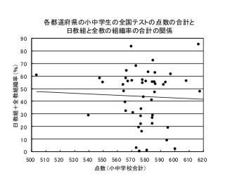 日教組と全教の組織率と学力の関係