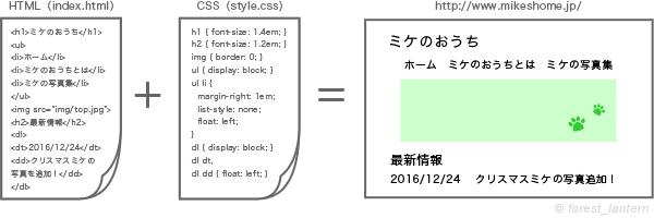 ホームページ(ブログ)の作り方(HTMLとCSSの説明図)