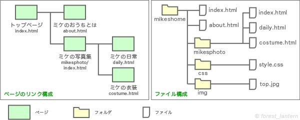ホームページ(ブログ)の作り方(ページのリンク構成とサイトのデータの構成の説明図)