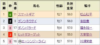 中日新聞杯(GIII)の結果