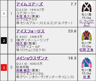 優駿牝馬・オークス(GI)
