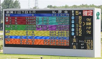 8月4日JRA史上最高の三連単馬券出現!