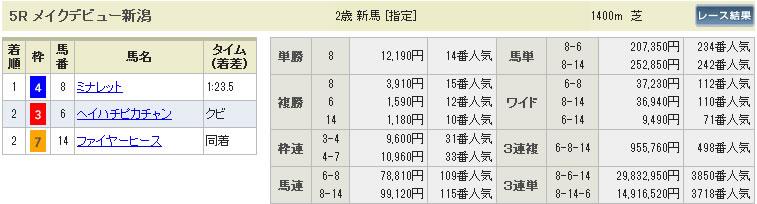 8月4日の新潟5R2歳新馬戦の払戻金
