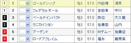 菊花賞1枠1番 ゴールドシップ