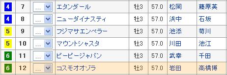 菊花賞6枠12番 コスモオオゾラ