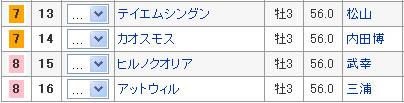 5枠10番 アグネスキズナ